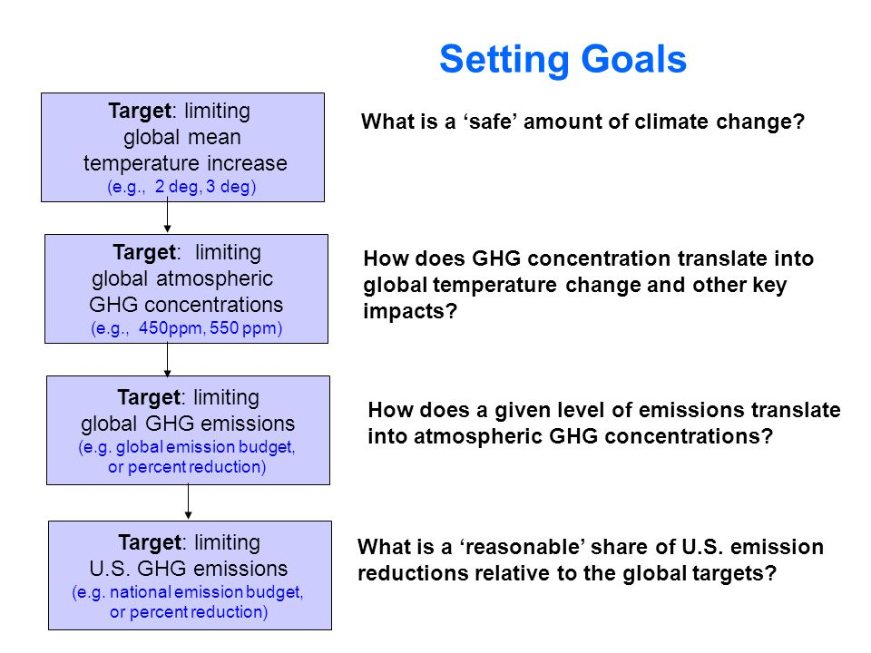 Target: limiting global mean temperature increase (e.g., 2 deg, 3 deg) Target: limiting global atmospheric GHG concentrations (e.g., 450ppm, 550 ppm) Target: limiting global GHG emissions (e.g.