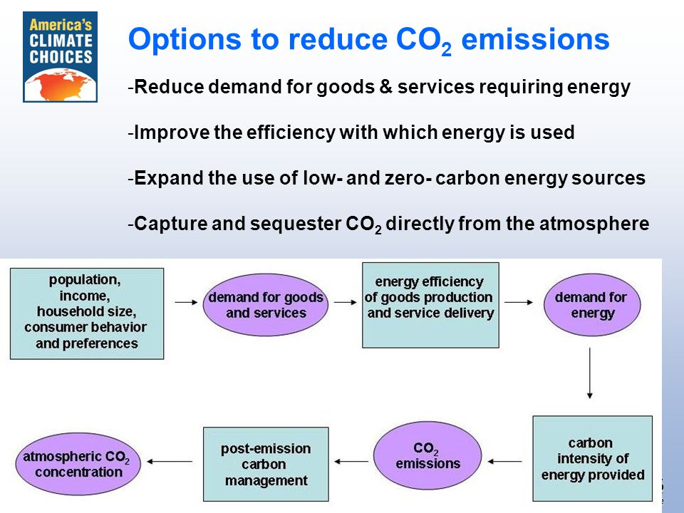 1.Adopt a mechanism for setting an economy-wide carbon pricing system.