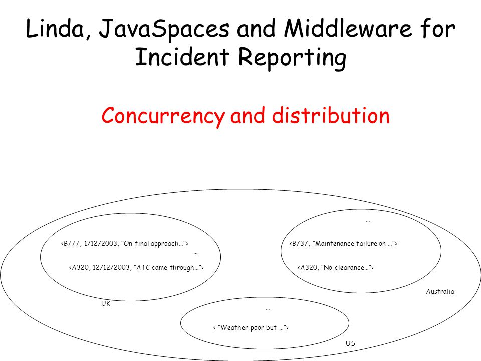 UK US Australia … … … Overloading of matching operators Linda, JavaSpaces and Middleware for Incident Reporting
