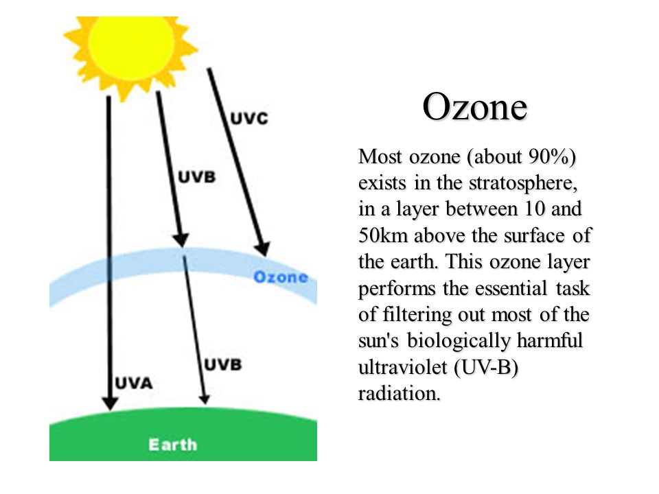 Ozone Most ozone (about 90%) exists in the stratosphere, in a layer between 10 and 50km above the surface of the earth. This ozone layer performs the