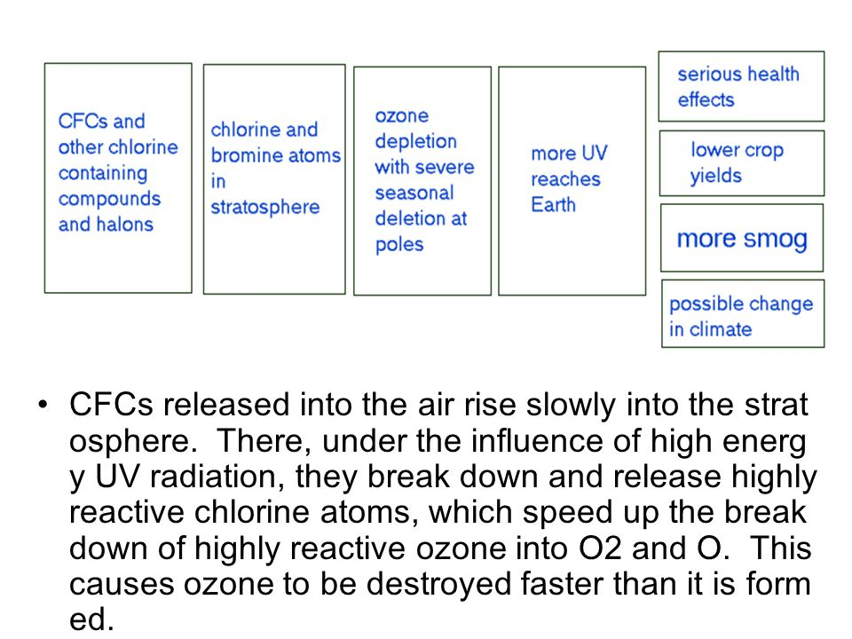 CFCs released into the air rise slowly into the strat osphere. There, under the influence of high energ y UV radiation, they break down and release hi