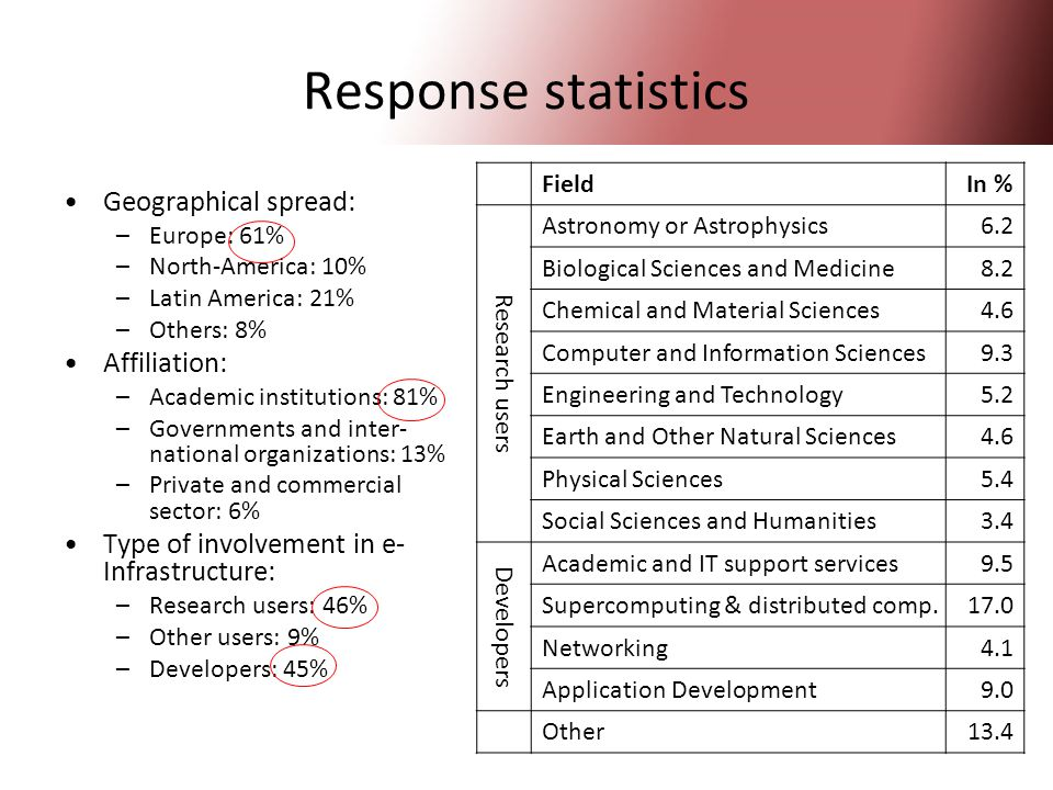 20 Response statistics Geographical spread: –Europe: 61% –North-America: 10% –Latin America: 21% –Others: 8% Affiliation: –Academic institutions: 81% –Governments and inter- national organizations: 13% –Private and commercial sector: 6% Type of involvement in e- Infrastructure: –Research users: 46% –Other users: 9% –Developers: 45% FieldIn % Research users Astronomy or Astrophysics 6.2 Biological Sciences and Medicine 8.2 Chemical and Material Sciences 4.6 Computer and Information Sciences 9.3 Engineering and Technology 5.2 Earth and Other Natural Sciences 4.6 Physical Sciences 5.4 Social Sciences and Humanities 3.4 Developers Academic and IT support services 9.5 Supercomputing & distributed comp.