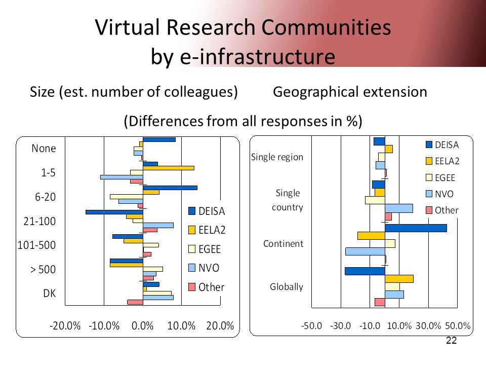 22 Virtual Research Communities by e-infrastructure Size (est. number of colleagues)Geographical extension (Differences from all responses in %)