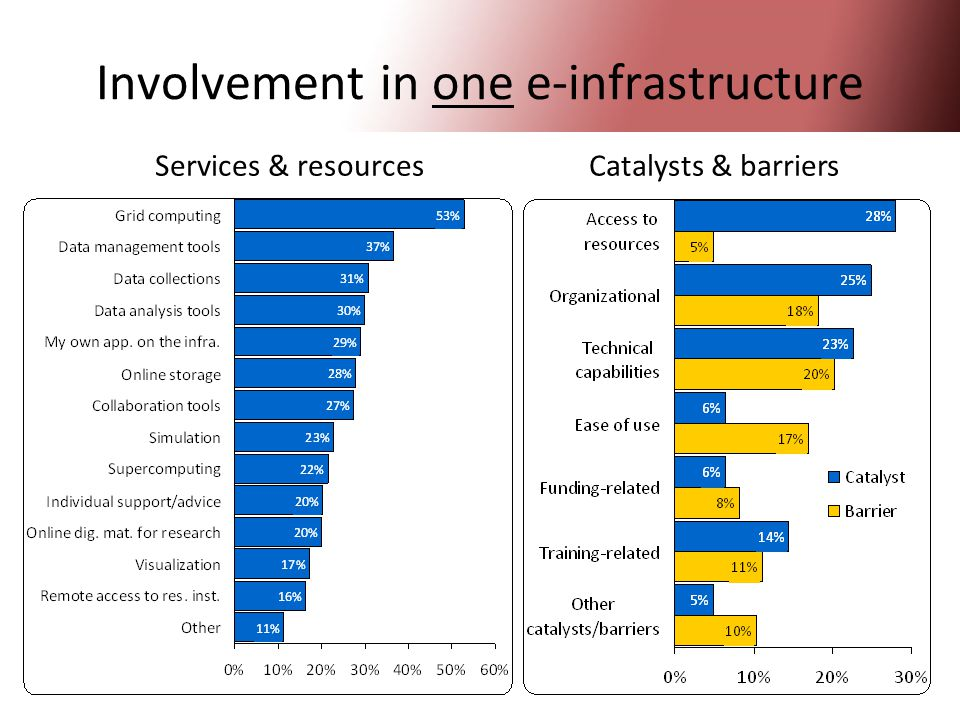 23 Involvement in one e-infrastructure Services & resources Catalysts & barriers