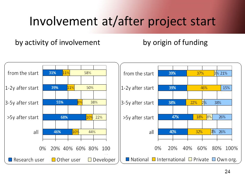 24 Involvement at/after project start by activity of involvement by origin of funding