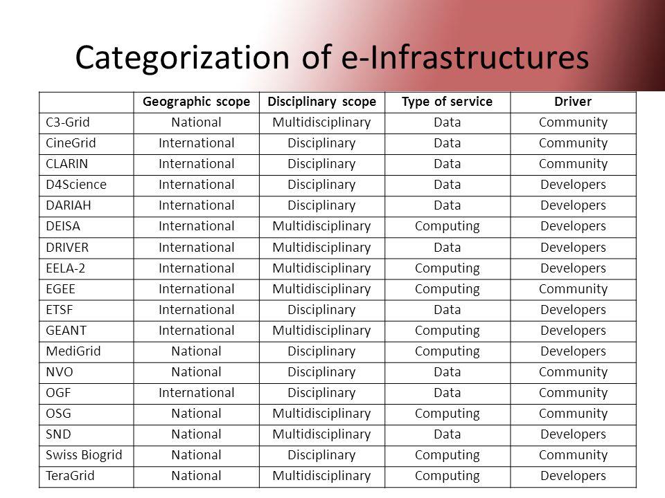 27 Categorization of e-Infrastructures Geographic scopeDisciplinary scopeType of serviceDriver C3-GridNationalMultidisciplinaryDataCommunity CineGridInternationalDisciplinaryDataCommunity CLARINInternationalDisciplinaryDataCommunity D4ScienceInternationalDisciplinaryDataDevelopers DARIAHInternationalDisciplinaryDataDevelopers DEISAInternationalMultidisciplinaryComputingDevelopers DRIVERInternationalMultidisciplinaryDataDevelopers EELA-2InternationalMultidisciplinaryComputingDevelopers EGEEInternationalMultidisciplinaryComputingCommunity ETSFInternationalDisciplinaryDataDevelopers GEANTInternationalMultidisciplinaryComputingDevelopers MediGridNationalDisciplinaryComputingDevelopers NVONationalDisciplinaryDataCommunity OGFInternationalDisciplinaryDataCommunity OSGNationalMultidisciplinaryComputingCommunity SNDNationalMultidisciplinaryDataDevelopers Swiss BiogridNationalDisciplinaryComputingCommunity TeraGridNationalMultidisciplinaryComputingDevelopers