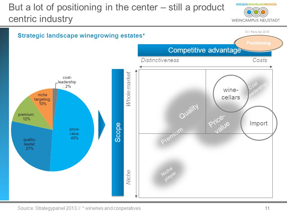 OIV Paris Apr 2015 Positioning 11 But a lot of positioning in the center – still a product centric industry Strategic landscape winegrowing estates* Source: Strategypanel 2013 // * wineries and cooperatives Quality Price- value Premium Competitive advantage Scope Whole market Niche DistinctivenessCosts Cost Leadership Niche player wine- cellars Import Positioning