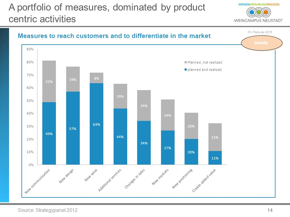 OIV Paris Apr 2015 14 A portfolio of measures, dominated by product centric activities Measures to reach customers and to differentiate in the market Source: Strategypanel 2012 trends