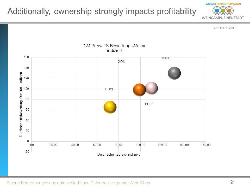 OIV Paris Apr 2015 Additionally, ownership strongly impacts profitability 21 Eigene Berechnungen aus unterschiedlichen Datenquellen; primär Weinführer