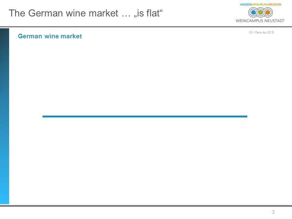 "OIV Paris Apr 2015 4 The German wine market … ""is flat – production capacity at about 100.000 hectares German wine market - production"