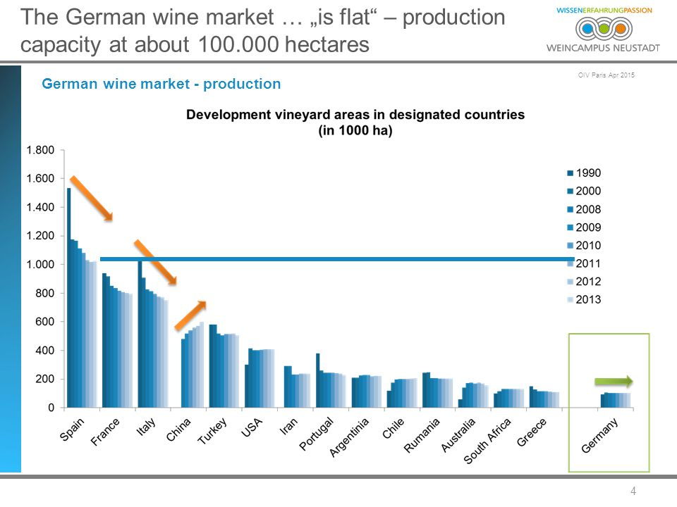 "OIV Paris Apr 2015 5 The German wine market … ""is flat – stable wine consumption German wine market - consumption"