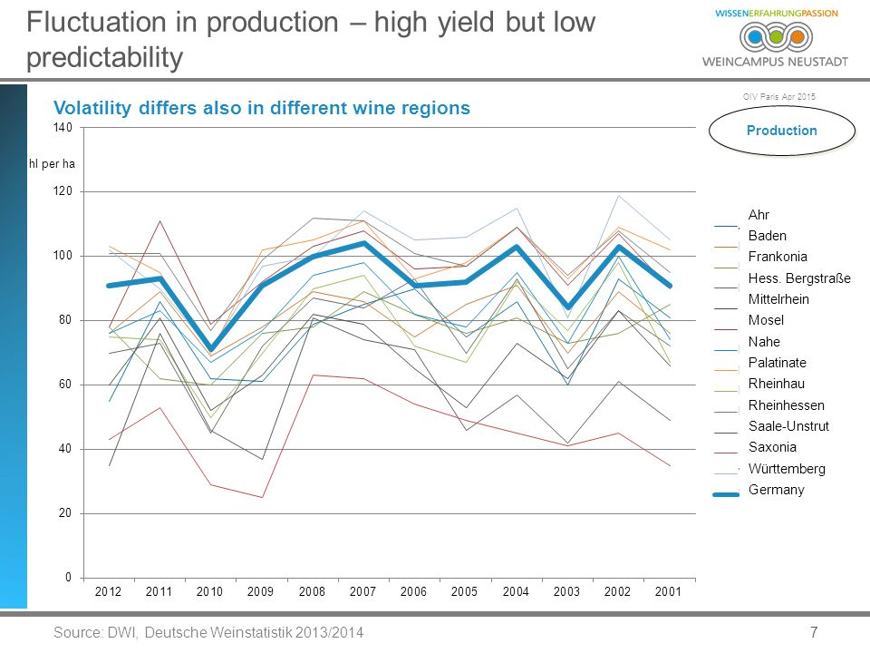 OIV Paris Apr 2015 7 Fluctuation in production – high yield but low predictability Volatility differs also in different wine regions Source: DWI, Deutsche Weinstatistik 2013/2014 Ahr Baden Frankonia Hess.