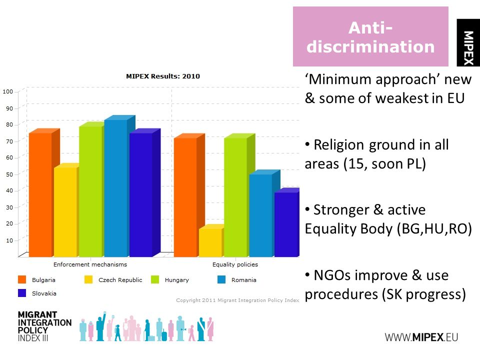 Anti- discrimination 'Minimum approach' new & some of weakest in EU Religion ground in all areas (15, soon PL) Stronger & active Equality Body (BG,HU,RO) NGOs improve & use procedures (SK progress)