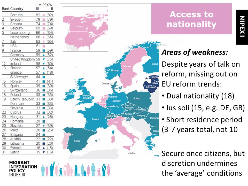 Access to nationality Areas of weakness: Despite years of talk on reform, missing out on EU reform trends: Dual nationality (18) Ius soli (15, e.g.