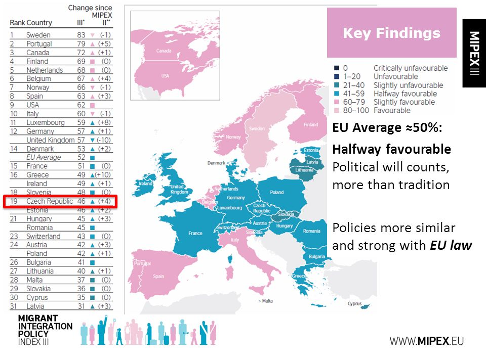Key Findings EU Average ≈50%: Halfway favourable Political will counts, more than tradition Policies more similar and strong with EU law