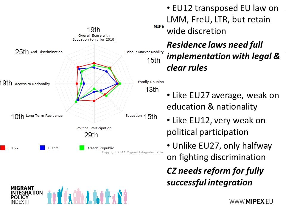 EU12 transposed EU law on LMM, FreU, LTR, but retain wide discretion Residence laws need full implementation with legal & clear rules Like EU27 average, weak on education & nationality Like EU12, very weak on political participation Unlike EU27, only halfway on fighting discrimination CZ needs reform for fully successful integration 10th 25th 15th 19th 29th 19th 15th 13th