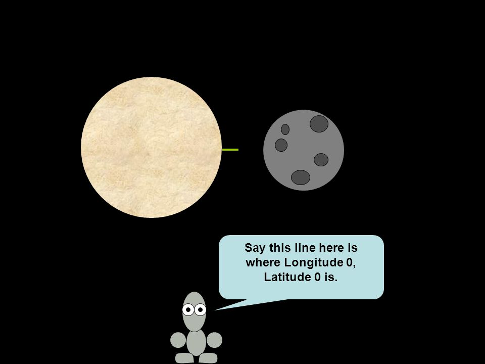 Say this line here is where Longitude 0, Latitude 0 is.