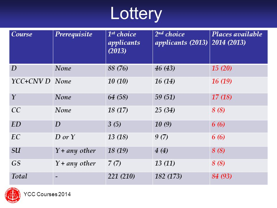 Highlights 32 withdrawals of lottery winners.