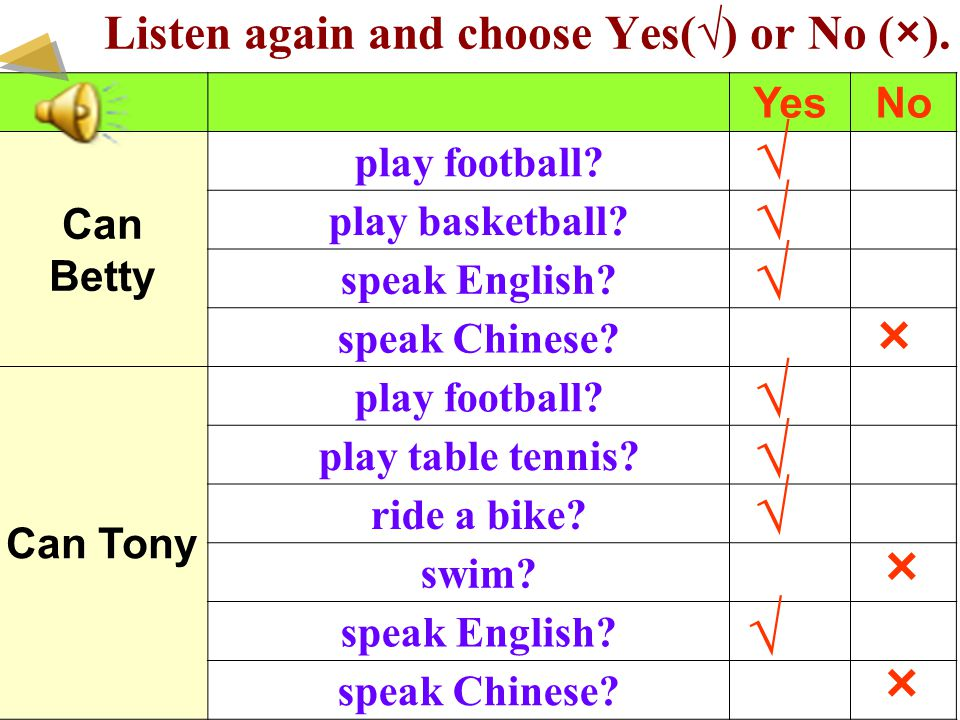 Listen again and choose Yes(√) or No (×). YesNo Can Betty play football? play basketball? speak English? speak Chinese? Can Tony play football? play t