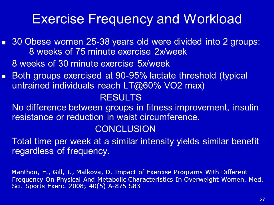 Exercise Frequency and Workload 30 Obese women 25-38 years old were divided into 2 groups: 8 weeks of 75 minute exercise 2x/week 8 weeks of 30 minute exercise 5x/week Both groups exercised at 90-95% lactate threshold (typical untrained individuals reach LT@60% VO2 max) RESULTS No difference between groups in fitness improvement, insulin resistance or reduction in waist circumference.