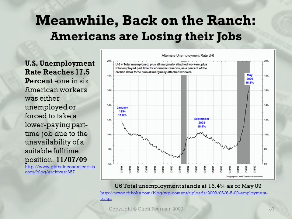 Copyright © Cindi Pearman 200937 Meanwhile, Back on the Ranch: Americans are Losing their Jobs http://www.ritholtz.com/blog/wp-content/uploads/2009/06/6-5-09-employment- 51.gif U6 Total unemployment stands at 16.4% as of May 09 U.S.