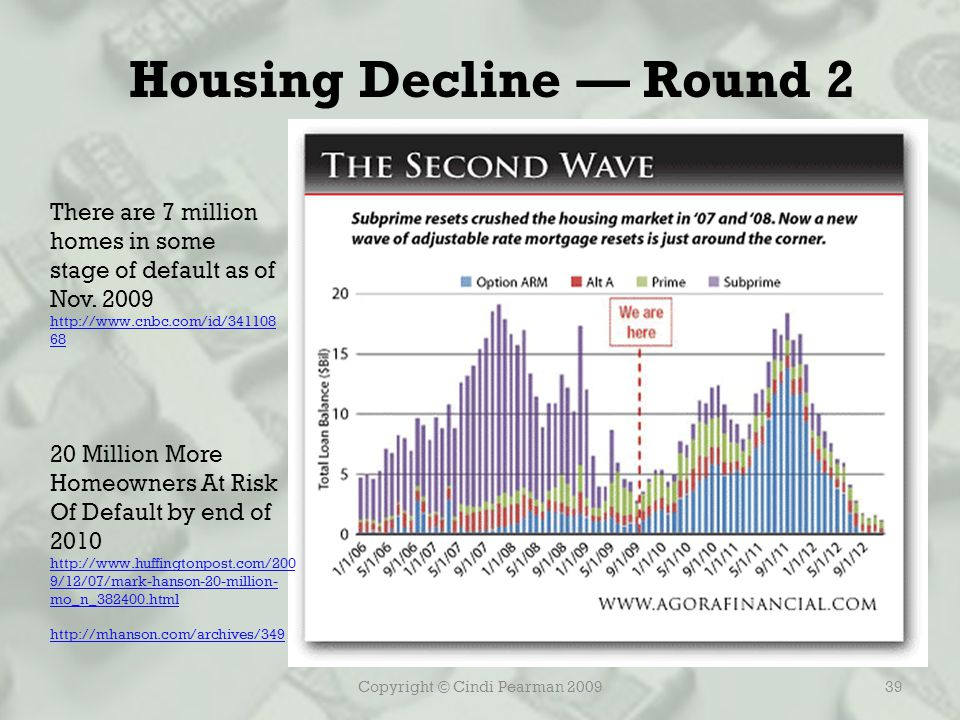 Copyright © Cindi Pearman 200939 Housing Decline — Round 2 There are 7 million homes in some stage of default as of Nov.