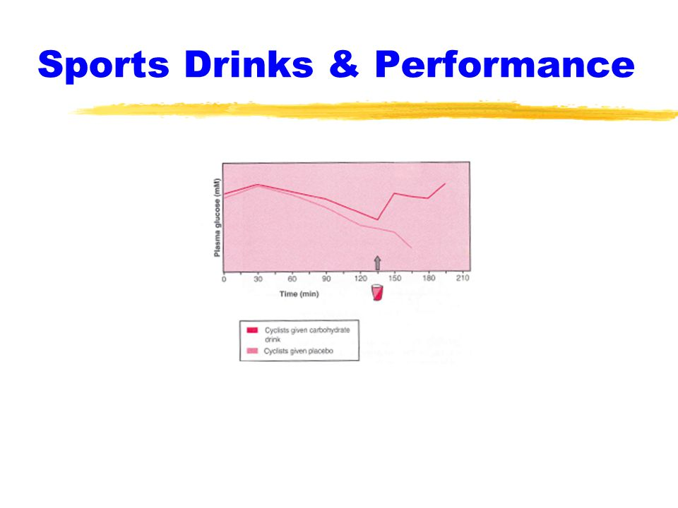 Sports Drinks & Performance