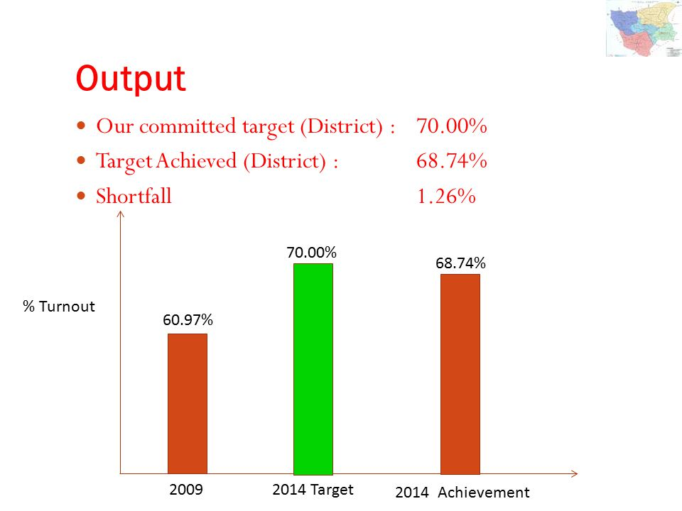 Output Our committed target (District) : 70.00% Target Achieved (District) :68.74% Shortfall1.26% 2009 2014 Target 2014 Achievement 60.97% 70.00% 68.74% % Turnout