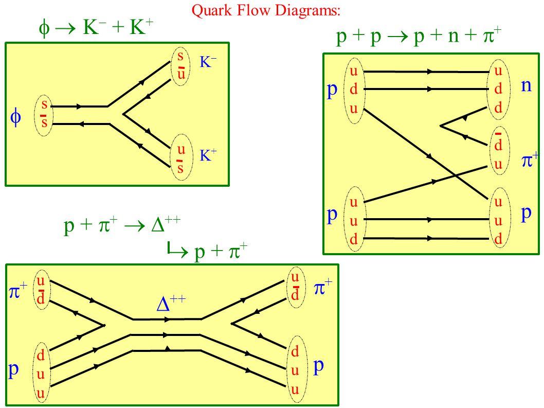  K  + K + Quark Flow Diagrams p + p  p + n +  +  ssss suussuus KK+KK+ uduuududuuud uddduuududdduuud pppp npnp udduuudduu udduuudduu +p+p +p+p  ++ p +  +   ++  p +  + Quark Flow Diagrams: