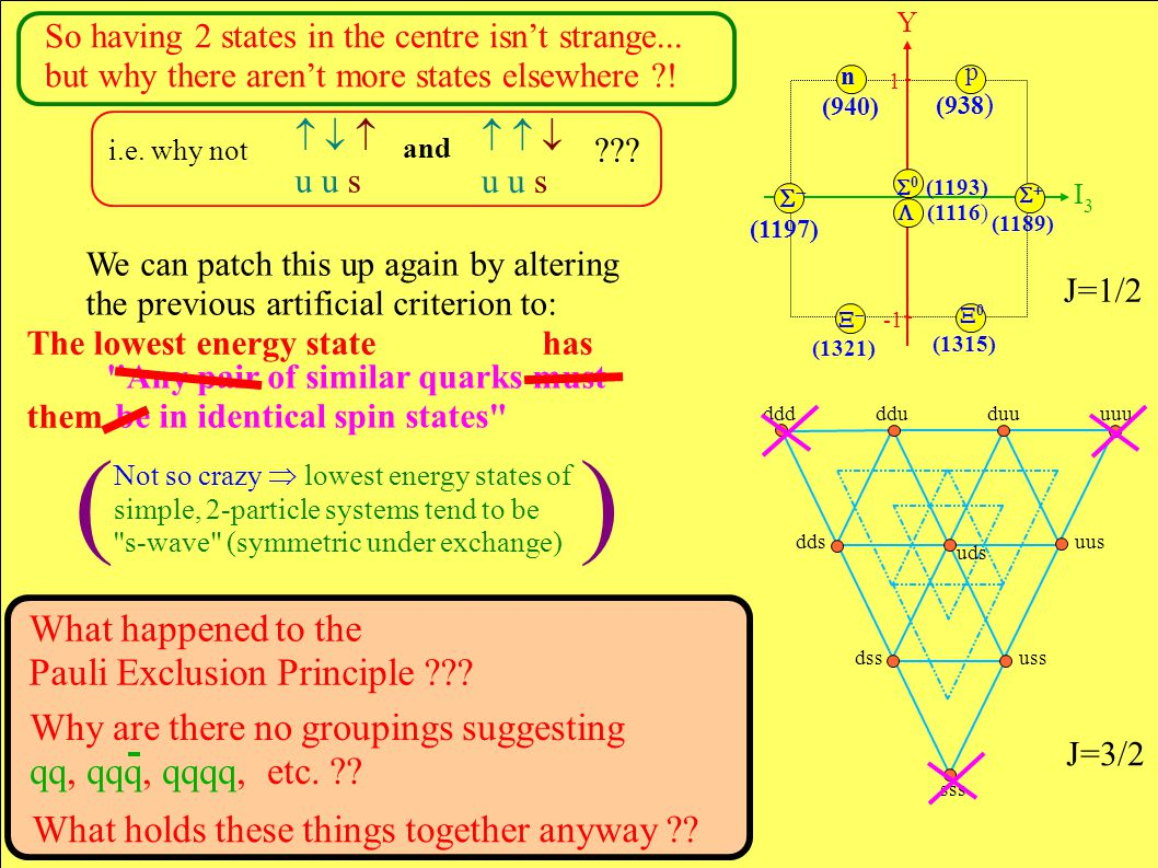 ddd ddu duu uuu dds uus dss uss sss uds We can patch this up again by altering the previous artificial criterion to: Any pair of similar quarks must be in identical spin states What happened to the Pauli Exclusion Principle .
