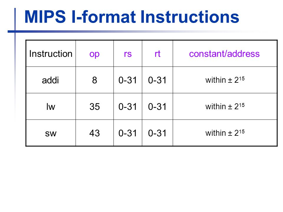 MIPS I-format Instructions Instructionoprsrtconstant/address addi80-31 within ± 2 15 lw within ± 2 15 sw within ± 2 15