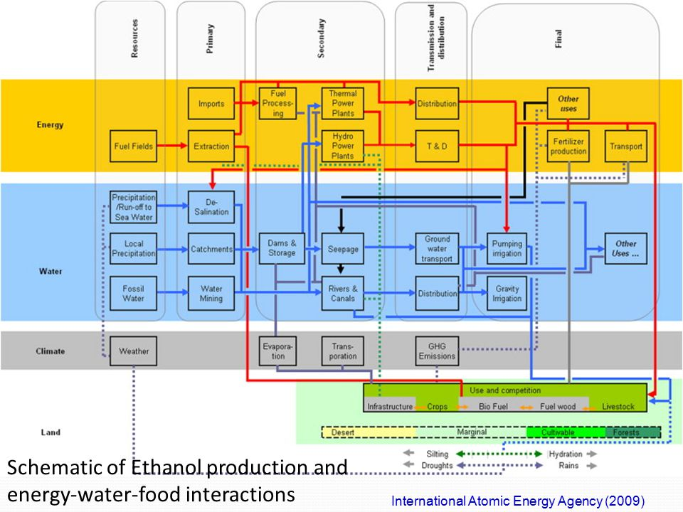 International Atomic Energy Agency (2009) Schematic of Ethanol production and energy-water-food interactions