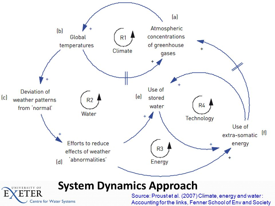 System Dynamics Modelling System Dynamics Approach Source: Proust et al. (2007) Climate, energy and water : Accounting for the links, Fenner School of