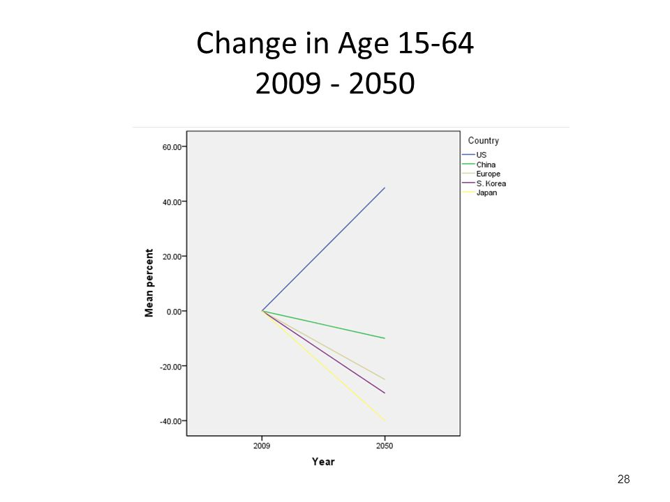 28 Change in Age 15-64 2009 - 2050