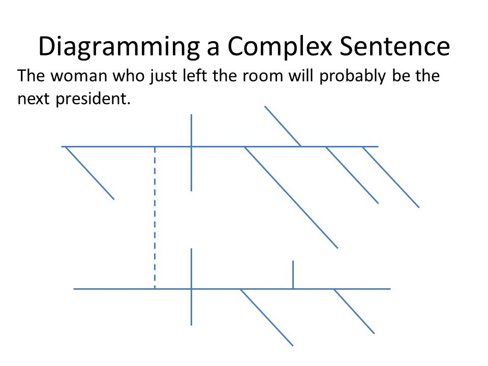 Diagramming a Complex Sentence The woman who just left the room will probably be the next president.