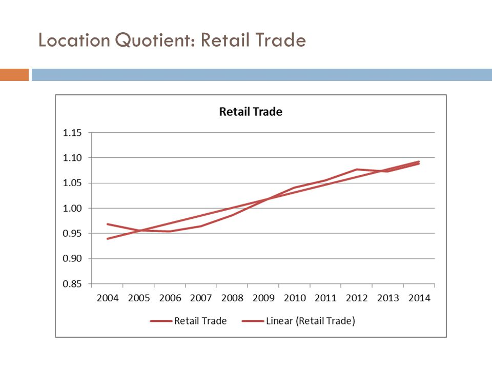 Location Quotient: Retail Trade
