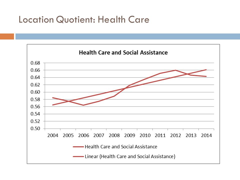 Location Quotient: Health Care