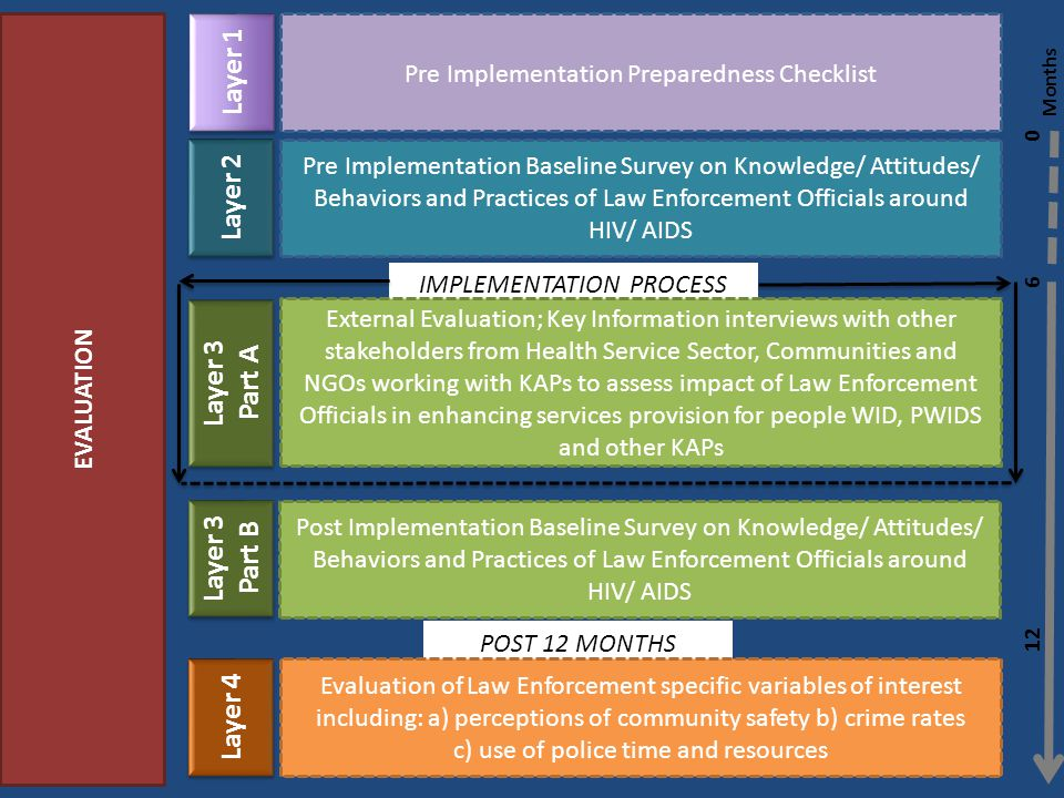 EVALUATION Pre Implementation Preparedness Checklist Pre Implementation Baseline Survey on Knowledge/ Attitudes/ Behaviors and Practices of Law Enforcement Officials around HIV/ AIDS Layer 1 Layer 2 Layer 3 Part B Layer 3 Part B Post Implementation Baseline Survey on Knowledge/ Attitudes/ Behaviors and Practices of Law Enforcement Officials around HIV/ AIDS IMPLEMENTATION PROCESS External Evaluation; Key Information interviews with other stakeholders from Health Service Sector, Communities and NGOs working with KAPs to assess impact of Law Enforcement Officials in enhancing services provision for people WID, PWIDS and other KAPs Layer 3 Part A Layer 3 Part A POST 12 MONTHS Evaluation of Law Enforcement specific variables of interest including: a) perceptions of community safety b) crime rates c) use of police time and resources Layer 4 Months 0 6 12