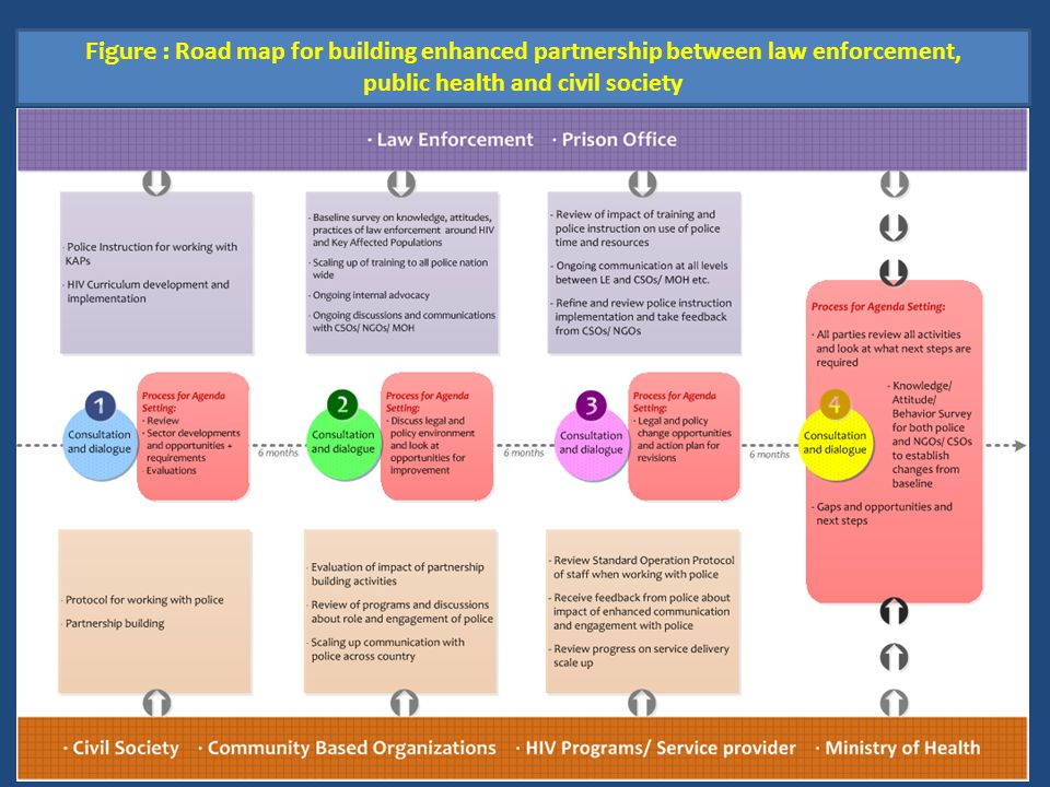 Figure : Road map for building enhanced partnership between law enforcement, public health and civil society