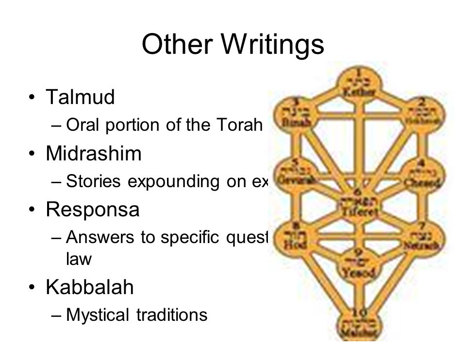 Other Writings Talmud –Oral portion of the Torah Midrashim –Stories expounding on existing Torah stories Responsa –Answers to specific questions about Jewish law Kabbalah –Mystical traditions