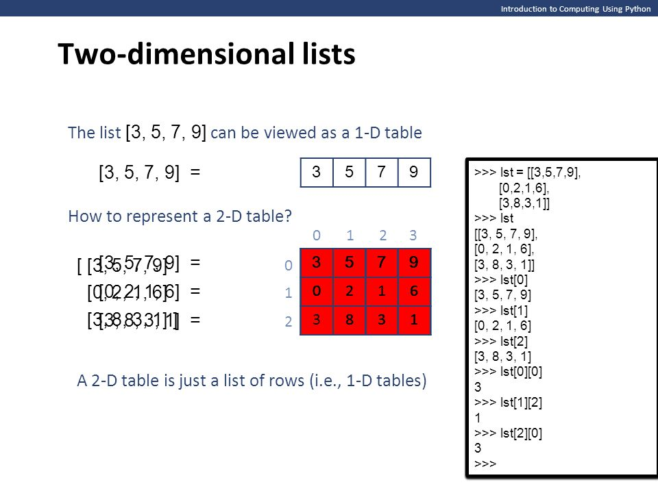 Introduction to Computing Using Python Two-dimensional lists 3579 3579 0216 3831 The list [3, 5, 7, 9] can be viewed as a 1-D table How to represent a
