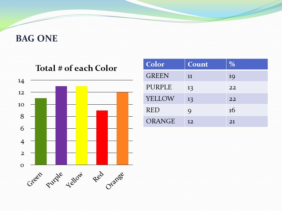BAG TWO ColorCount% GREEN1423 PURPLE1423 YELLOW1321 RED1118 ORANGE915