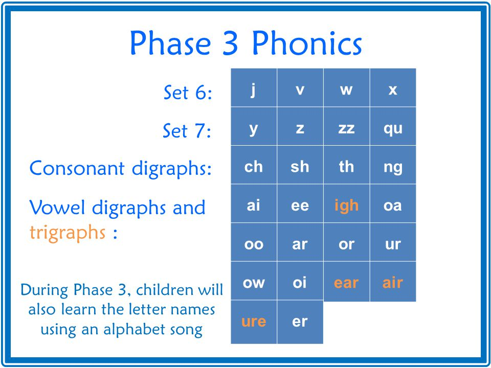 Phase 3 Phonics Set 6: Set 7: Consonant digraphs: Vowel digraphs and trigraphs : j v w x y z zz qu ch sh th ng ai ee igh oa oo ar or ur ow oi ear air ure er During Phase 3, children will also learn the letter names using an alphabet song