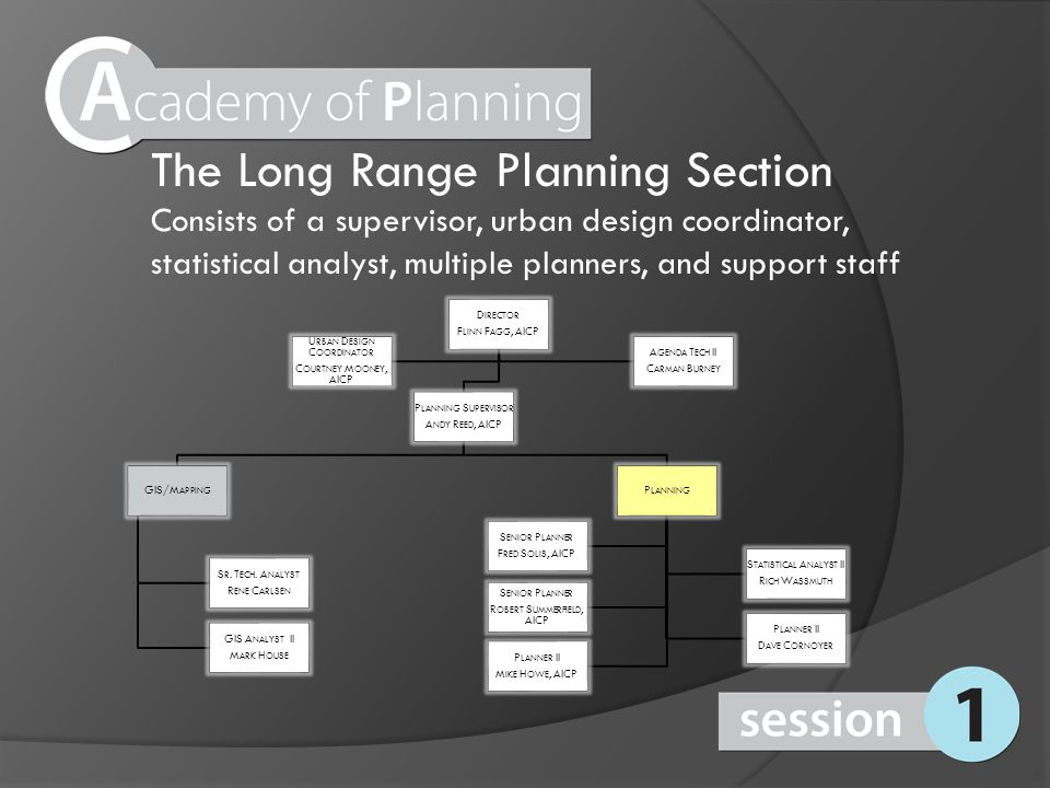 The Long Range Planning Section Consists of a supervisor, urban design coordinator, statistical analyst, multiple planners, and support staff D IRECTO