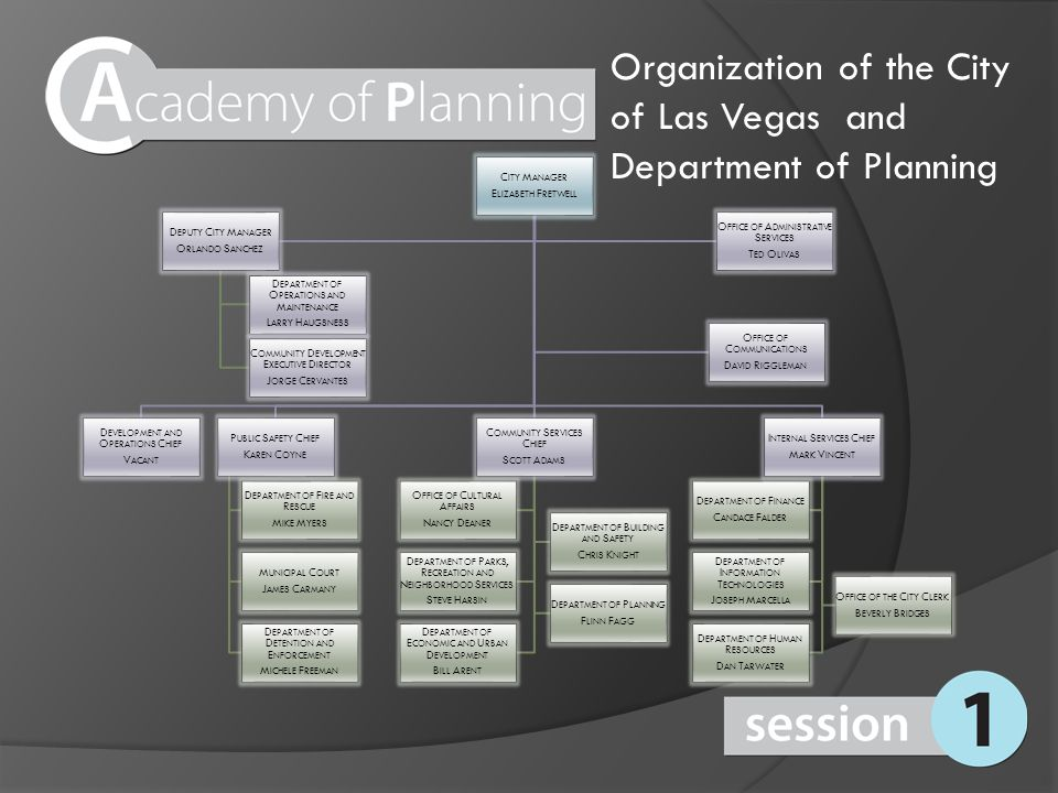 Organization of the Department of Planning The Department consists of six sections: Administration Case Planning Public Planning Long Range Planning Business Licensing Business License Compliance
