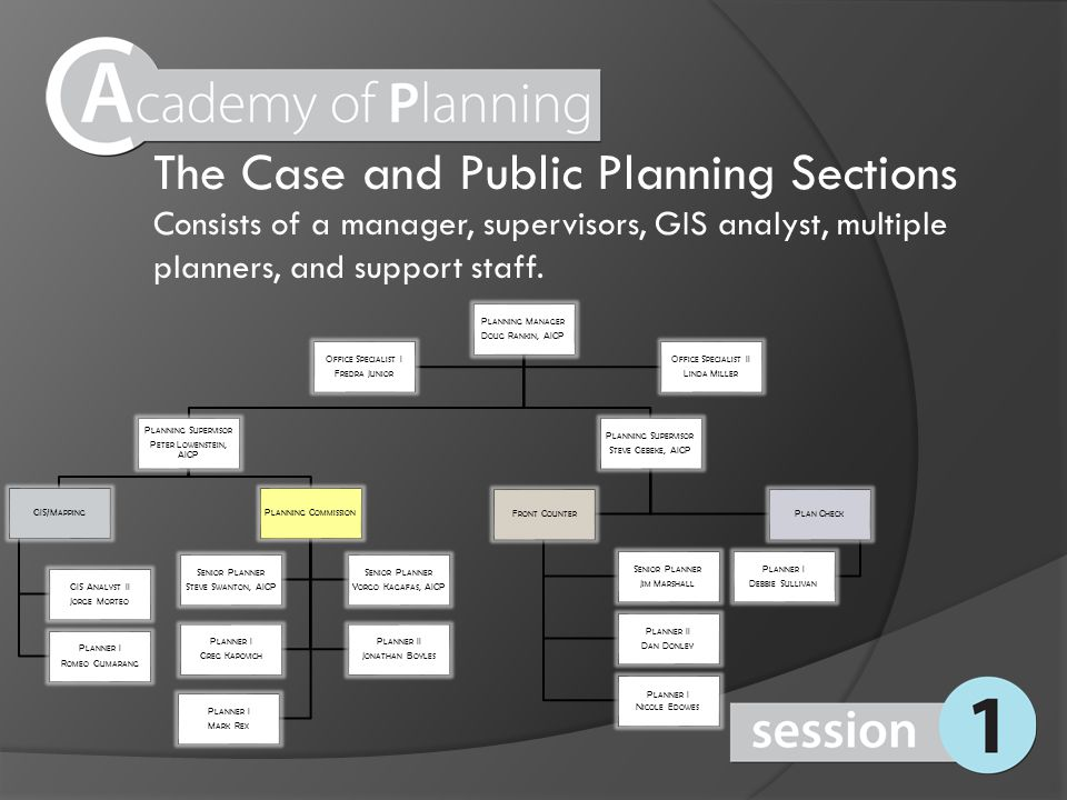 The Case and Public Planning Sections Consists of a manager, supervisors, GIS analyst, multiple planners, and support staff. P LANNING M ANAGER D OUG