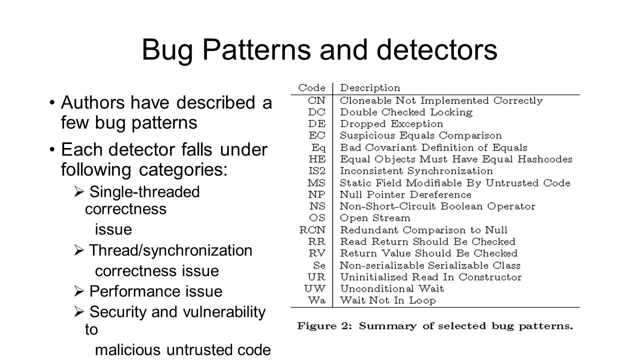 Bug Patterns and detectors Authors have described a few bug patterns Each detector falls under following categories:  Single-threaded correctness issue  Thread/synchronization correctness issue  Performance issue  Security and vulnerability to malicious untrusted code