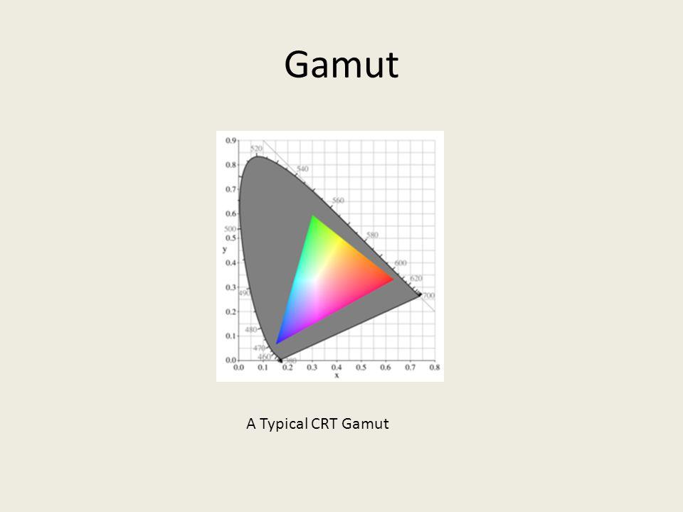 Gamut A Typical CRT Gamut