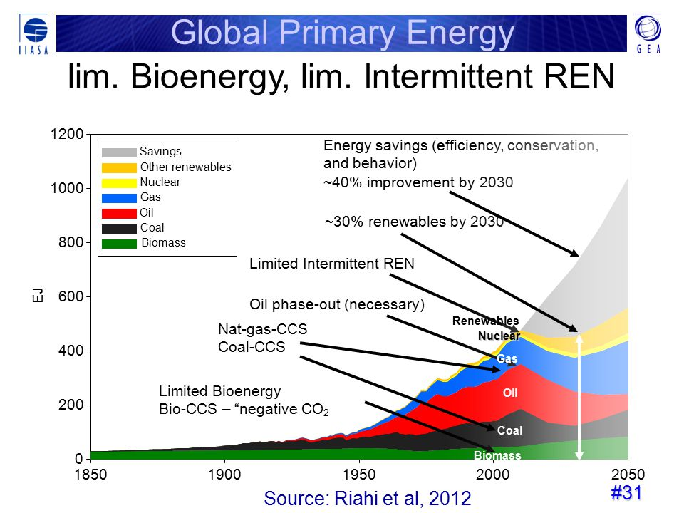 #31 18501900195020002050 EJ 0 200 400 600 800 1000 1200 Savings Other renewables Nuclear Gas Oil Coal Biomass Energy savings (efficiency, conservation, and behavior) ~40% improvement by 2030 ~30% renewables by 2030 Oil phase-out (necessary) Limited Intermittent REN Limited Bioenergy Bio-CCS – negative CO 2 Nat-gas-CCS Coal-CCS Global Primary Energy lim.