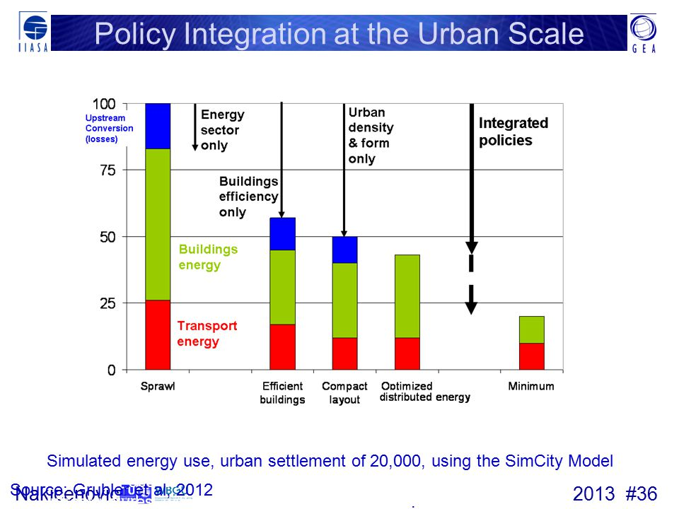 2013 #36Nakicenovic Policy Integration at the Urban Scale Simulated energy use, urban settlement of 20,000, using the SimCity Model combining spatially explicit models of urban form, density, and energy infrastructures, with energy systems optimization.